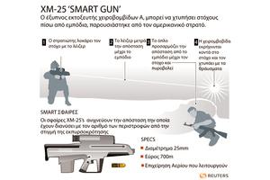 Νέο «έξυπνο» όπλο στις υπηρεσίες των ΗΠΑ