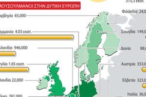 Ο πληθυσμός των μουσουλμάνων στην Ευρώπη