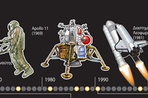 Μισός αιώνας ταξίδια στο διάστημα
