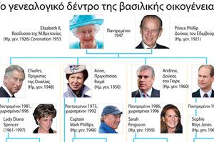 «Νέο αίμα» στη βασιλική οικογένεια
