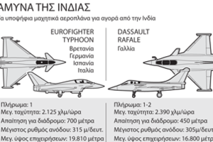 Μεγάλο παζάρι για την ινδική αεροπορία