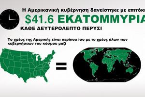 Μπορούν οι ΗΠΑ να αποπληρώσουν το χρέος τους;