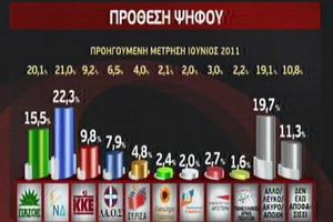 Προβάδισμα 6,8% για τη Νέα Δημοκρατία