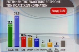 Με 9% προηγείται η ΝΔ του ΠΑΣΟΚ