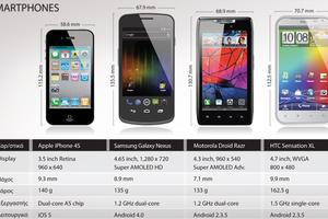Τα τέσσερα πιο «καυτά» smartphones της αγοράς!