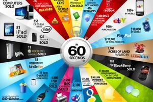 Τι γίνεται κάθε 60 δευτερόλεπτα στο χώρο της τεχνολογίας;