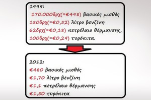 «Άδειασαν» οι τσέπες των Ελλήνων