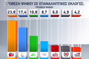 Πρώτο κόμμα τον ΣΥΡΙΖΑ δίνει νέα δημοσκόπηση