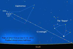 Αστεροειδής θα περάσει ξυστά από τη Γη