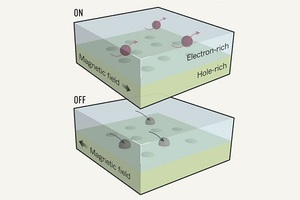 Ανοίγει ο δρόμος για επεξεργαστές μαγνητικού πεδίου