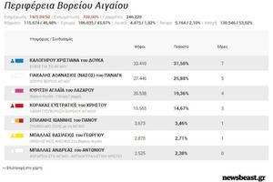 Τα τελικά αποτελέσματα στην Περιφέρεια Βορείου Αιγαίου