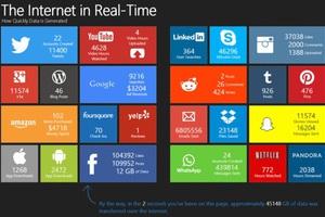 Η «κίνηση» στο Ίντερνετ σε πραγματικό χρόνο
