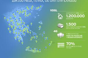 Σε νέες περιοχές επεκτείνονται τα δίκτυα VDSL και 4G του Ομίλου ΟΤΕ