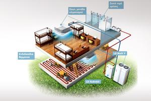 Ολοκληρωμένες λύσεις θέρμανσης, ψύξης και παραγωγής ζεστού νερού