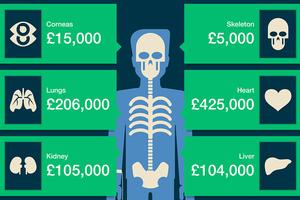 Πόσο κοστίζουν στη μαύρη αγορά τα ανθρώπινα μέλη