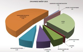 Πάνω από 18.000 συλλήψεις τον Μάιο στη χώρα