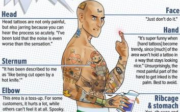 Τα δέκα επώδυνα σημεία στο σώμα για τατουάζ