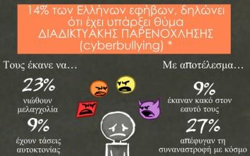 Ένας στους πέντε εφήβους δηλώνει ότι έχει υποστεί cyberbullying