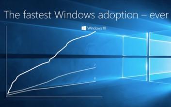 Στα 270 εκατομμύρια οι συνολικές εγκαταστάσεις των Windows 10