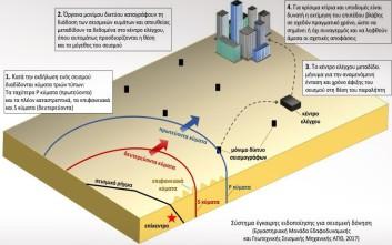 Σύστημα έγκαιρης προειδοποίησης σεισμών ανέπτυξε πιλοτικά το ΑΠΘ
