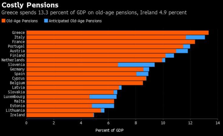 Bloomberg: Στην Ελλάδα οι υψηλότερες δαπάνες για συντάξεις