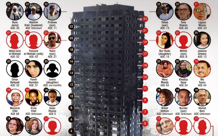Οι τραγικές ιστορίες των ανθρώπων που αγνοούνται στον «Πύργο της Κολάσεως»