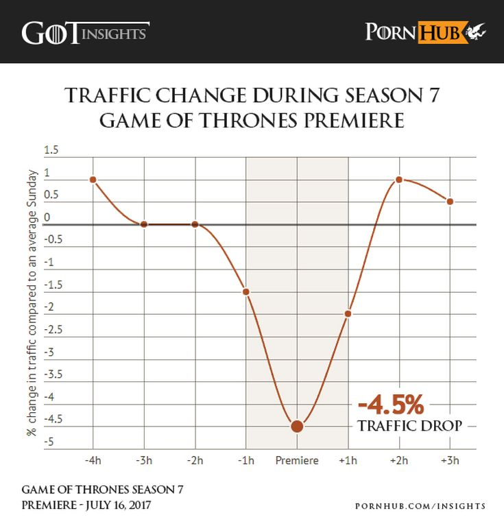 pornhub-insights-game-of-thrones-s7-premiere-traffic-drop-1