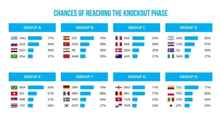 wc_2018_chances_of_reaching_knockout_stage
