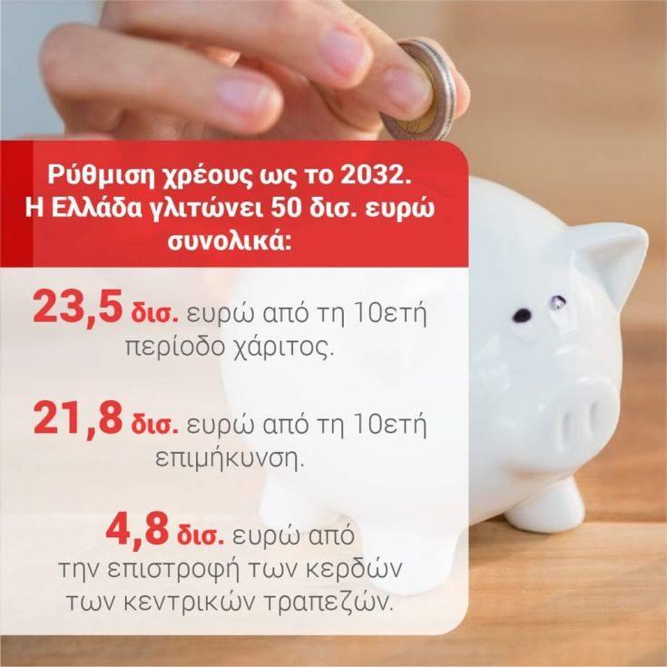 ΣΥΡΙΖΑ: Με τη ρύθμιση του χρέους έως το 2032, η Ελλάδα γλυτώνει 50 δισ. ευρώ