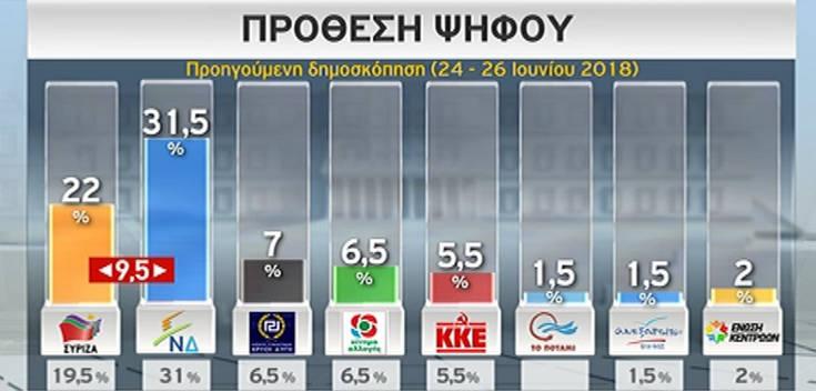 Ενισχυμένα ποσοστά για ΝΔ και ΣΥΡΙΖΑ σε νέα δημοσκόπηση