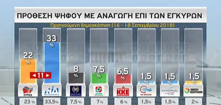 Νέα δημοσκόπηση καταγράφει τη διαφορά ΣΥΡΙΖΑ και ΝΔ
