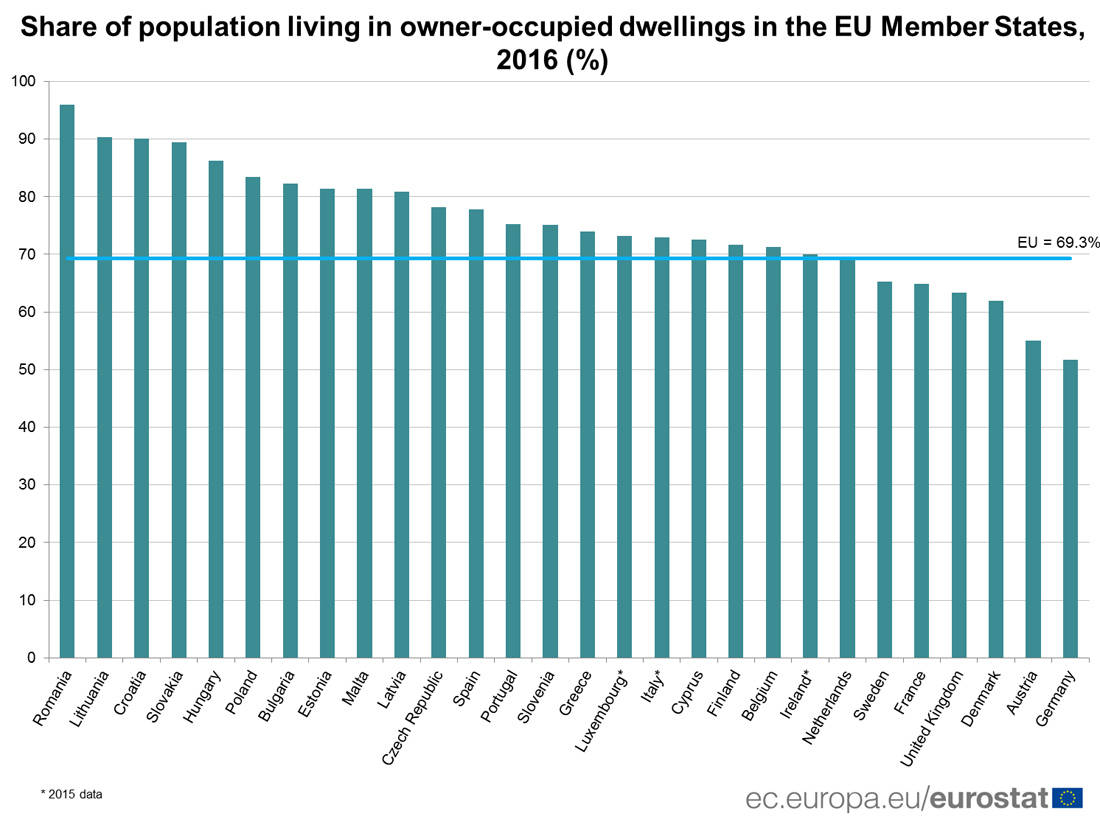 The European country where 96% of the citizens are homeowners