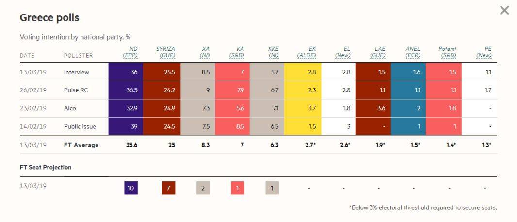 Τι προβλέπουν οι Financial Times για το αποτέλεσμα των Ευρωεκλογών στην Ελλάδα