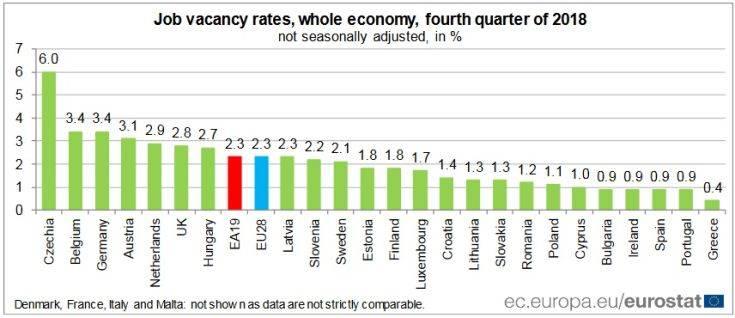 Ουραγός η Ελλάδα στις διαθέσιμες θέσεις εργασίας