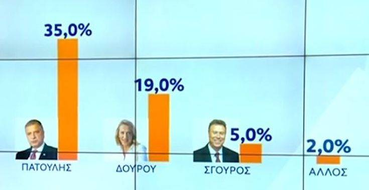 Αυτοδιοικητικές εκλογές 2019: Τι δείχνει νέα δημοσκόπηση για την Περιφέρεια Αττικής
