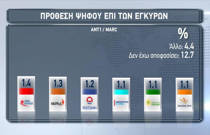 Ευρωεκλογές 2019: Ποια είναι η διαφορά ΝΔ – ΣΥΡΙΖΑ σε νέα δημοσκόπηση