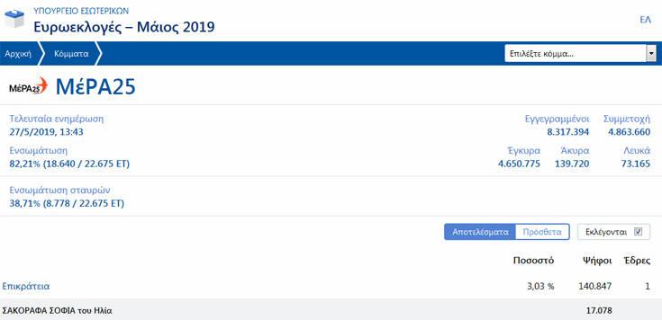Αποτελέσματα ευρωεκλογών 2019: Οριακό ποσοστό για το ΜέΡΑ 25 του Βαρουφάκη