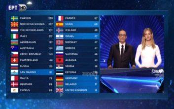 Eurovision 2019: Ποια χώρα πήρε 0 βαθμούς από το κοινό