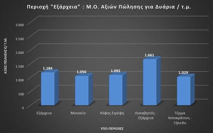 Το νέο εργαλείο για το Real Estate που ανέπτυξαν Έλληνες ειδικοί και επιστήμονες