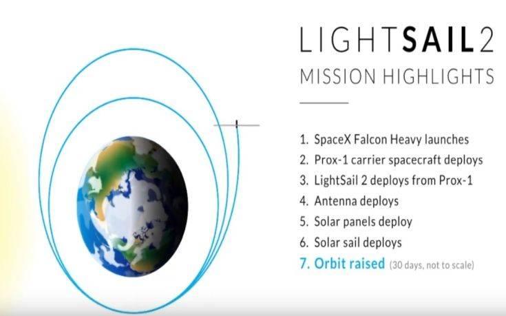 Έτοιμο για εκτόξευση «ηλιακό ιστιοφόρο» σε μέγεθος φραντζόλας