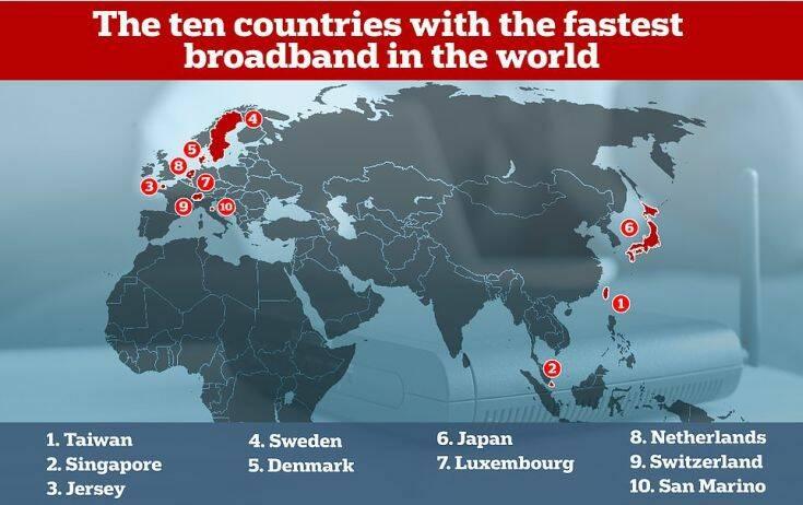 Ταχύτητες ίντερνετ: Η θέση της Ελλάδας στην παγκόσμια κατάταξη – Χαοτική η απόσταση με την πρώτη Ταϊβάν