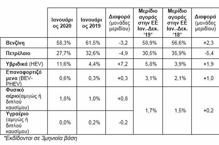 Αύξηση πωλήσεων καινούριων αυτοκινήτων τον Ιανουάριο του 2020 – Newsbeast
