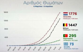 Κορονοϊός: Τα διαγράμματα που δείχνουν την πορεία της Ελλάδας σε σχέση με Βέλγιο, Ολλανδία και Πορτογαλία