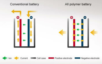 Μπαταρίες πολυμερούς: Η επόμενη γενιά των μπαταριών ιόντων λιθίου