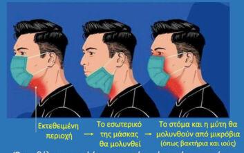 Γιατί δεν πρέπει να κατεβάζουμε τη μάσκα στο πηγούνι