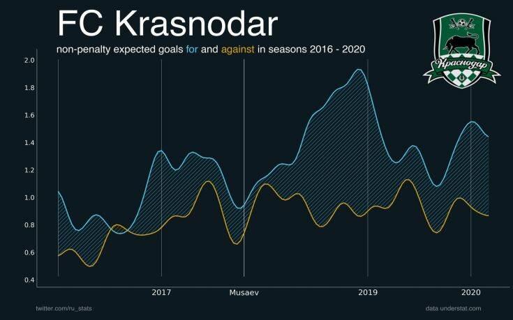 Κράσνονταρ: Αυτή είναι η αντίπαλος του ΠΑΟΚ