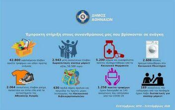 Δήμος Αθηναίων: Στήριξη σε περισσότερους από 42.800 πολίτες που έχουν ανάγκη