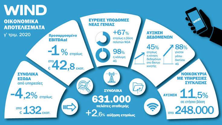 Οικονομικά Αποτελέσματα Γ' τριμήνου 2020 – Newsbeast
