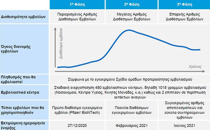 Δρακόντεια μέτρα για τη μεταφορά των εμβολίων του κορονοϊού – Πομπή με ΕΚΑΜ και ελικόπτερο της αστυνομίας