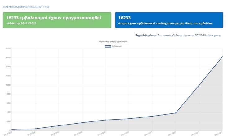Πάνω από 16.000 άτομα εμβολιάστηκαν για τον κορονοϊό στην Ελλάδα – Δείτε online τα στοιχεία